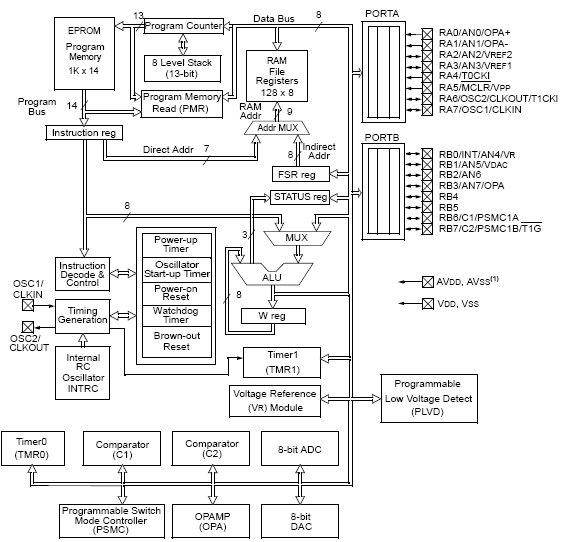 PIC16C781, 8-разрядный КМОП