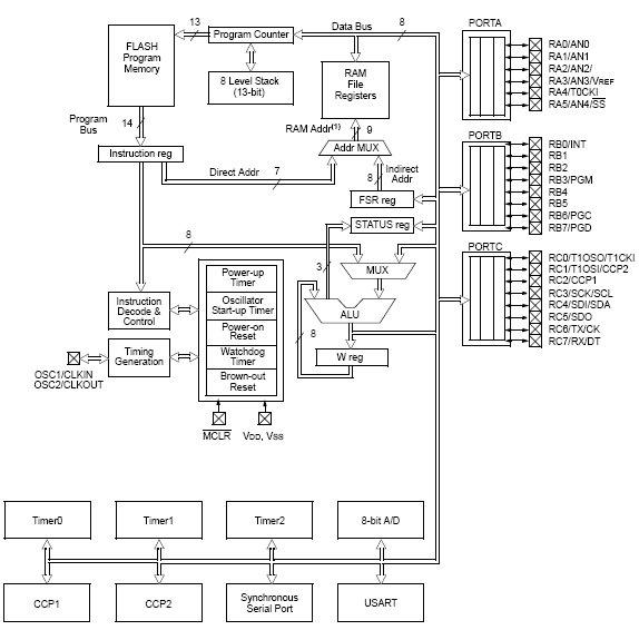 PIC16F73, 8-разрядные КМОП