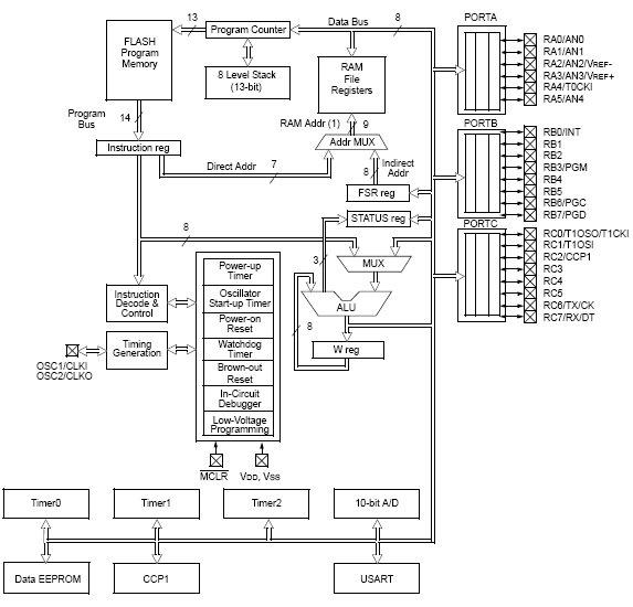 PIC16F870, 8-разрядные КМОП микроконтроллеры с Flash памятью.