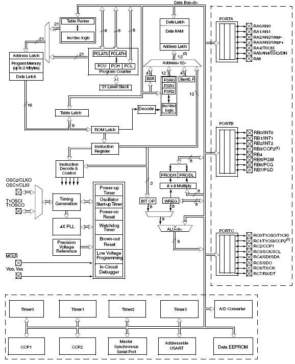 PIC18F252, Высокопроизводительные Flash микроконтроллеры с 10-битным АЦП.