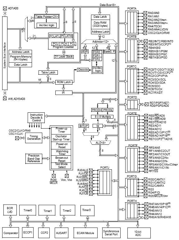 PIC18F8585, Высокопроизводительные, улучшенные Flash микроконтроллеры с ECAN-модулем.