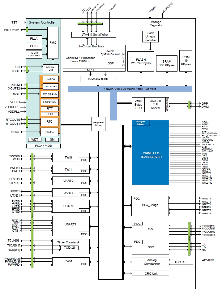 ATSAM4SP32A, Однокристальный