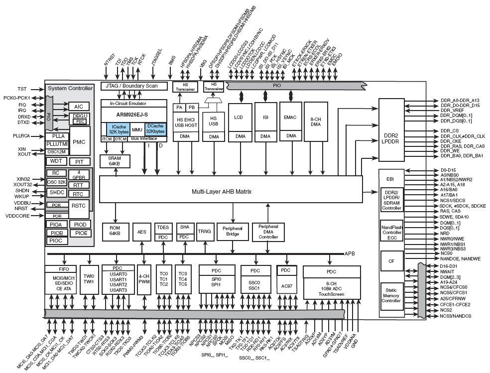 AT91SAM9G46, Микроконтроллер с
