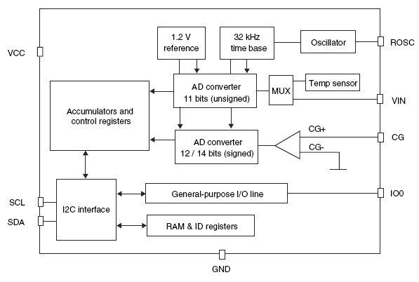 Внутренняя архитектура STC3100.  Отличительные особенности.