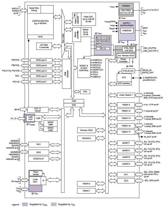 STM32F070F6, 32-разрядные
