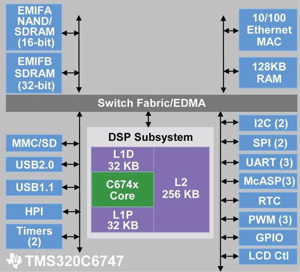 Tms320c6747 200 цифровые сигнальные процессоры lt b gt с плавающей запятой lt b gt